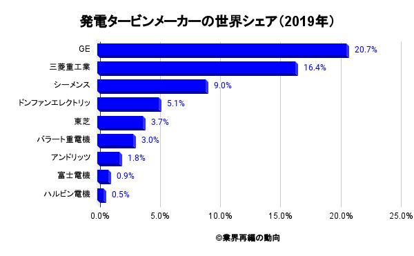 発電タービンメーカーの世界シェア(2019年)