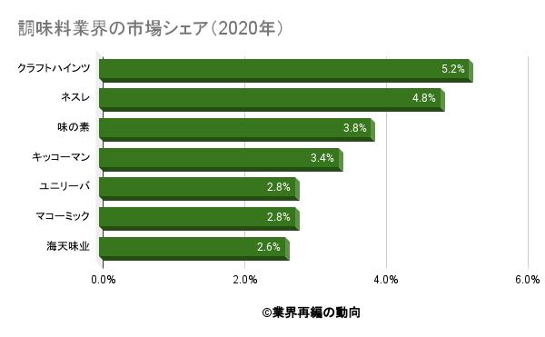 調味料業界の市場シェア(2020年)
