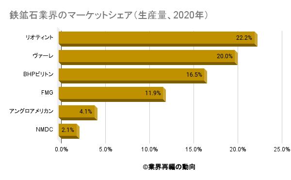 鉄鉱石業界のマーケットシェア(生産量、2020年)