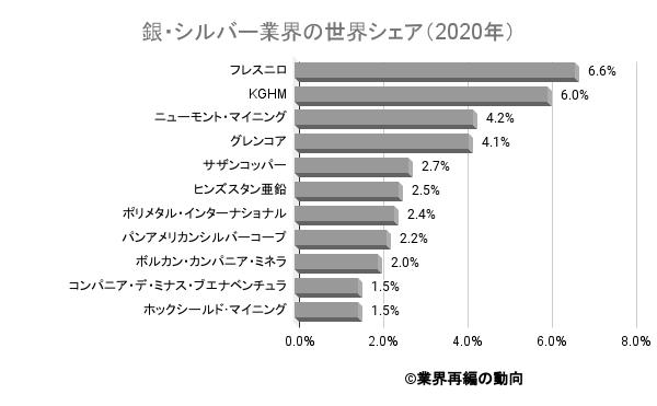 銀・シルバー業界の世界シェア(2020年)