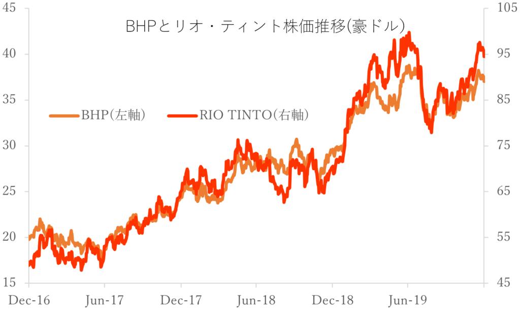 BHPとリオティント株価