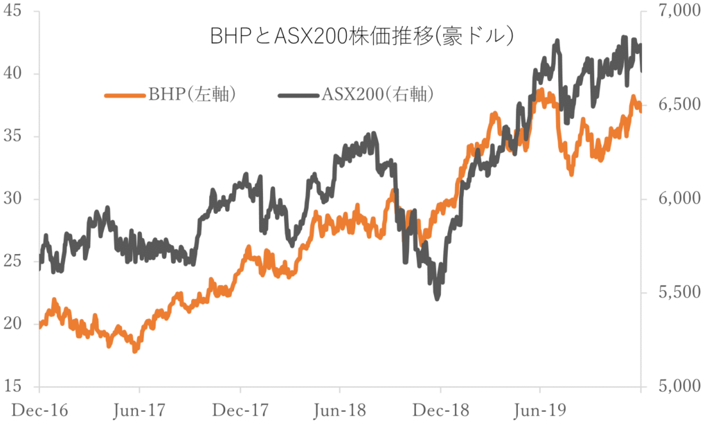 BHPの株価の推移