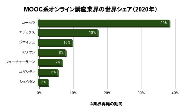 MOOC系オンライン講座業界の世界シェア(2020年)