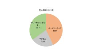オスラム売上構成(2019年)