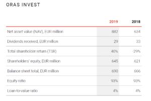 オラス投資先の評価
