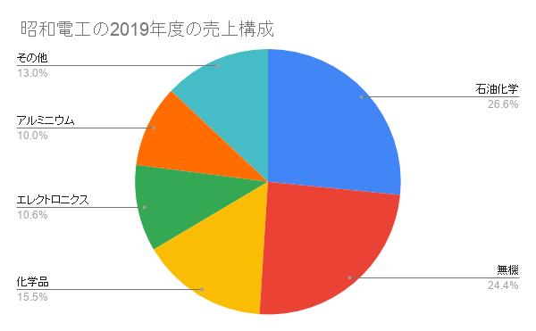 昭和電工の2019年度の売上構成