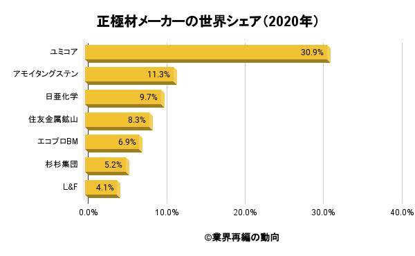 正極材メーカーの世界シェア(2020年)