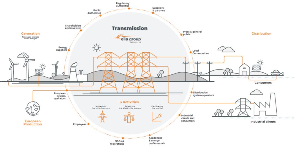 送電事業の全体像