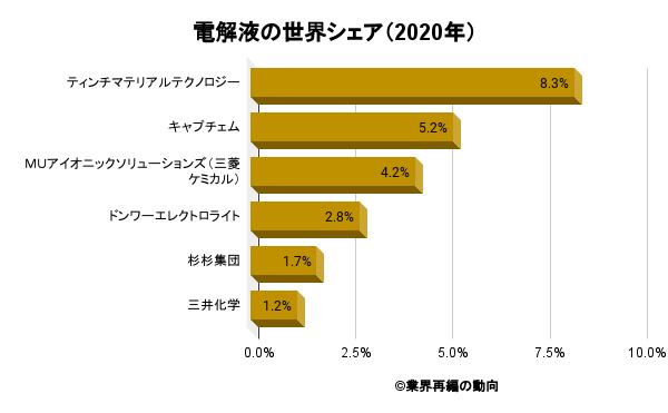 電解液の世界シェア(2020年)