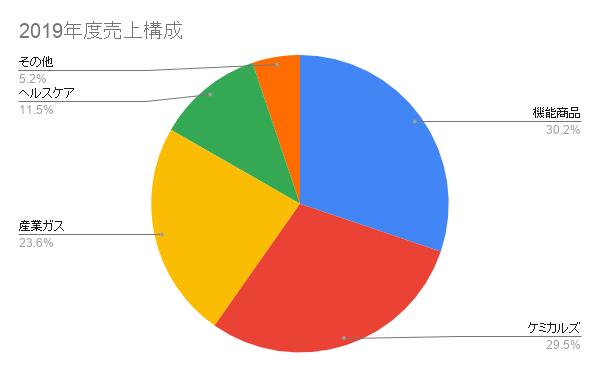三菱ケミカル2019年度売上構成