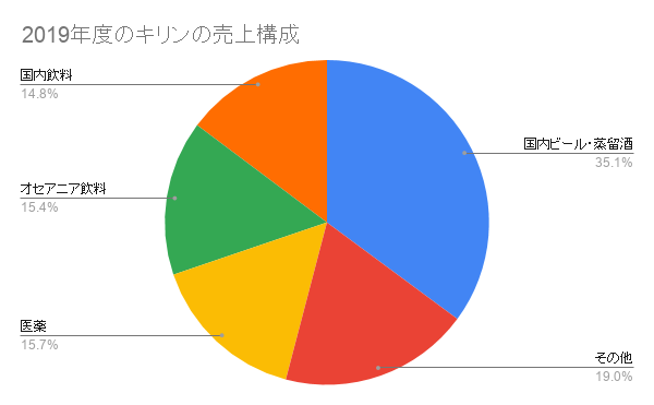 Kirin Sales Breakdown