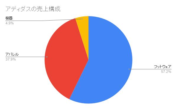アディダスの売上構成(2019年度)