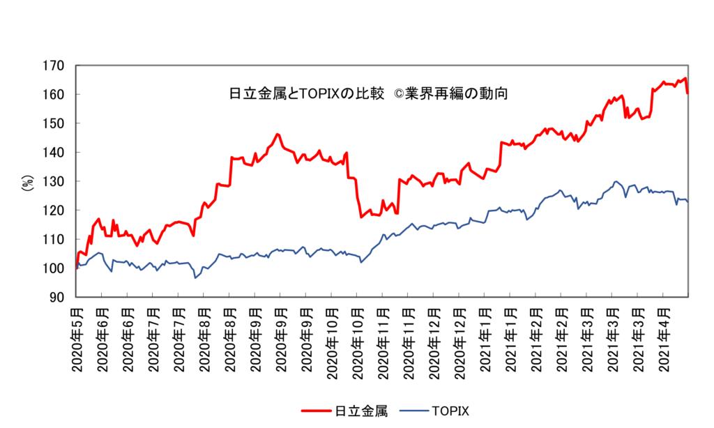 日立金属とTOPIXの比較