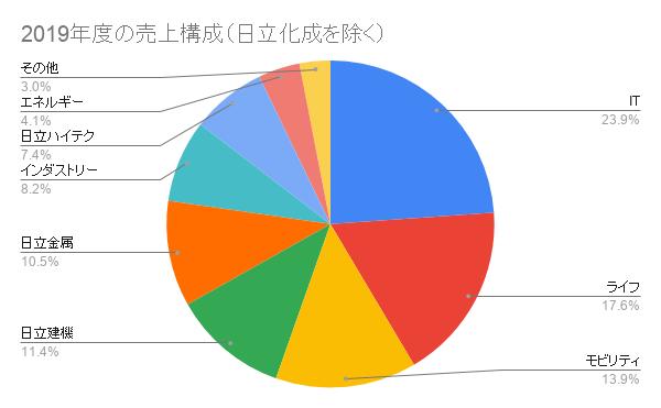 日立製作所の2019年度の売上構成(日立化成を除く)