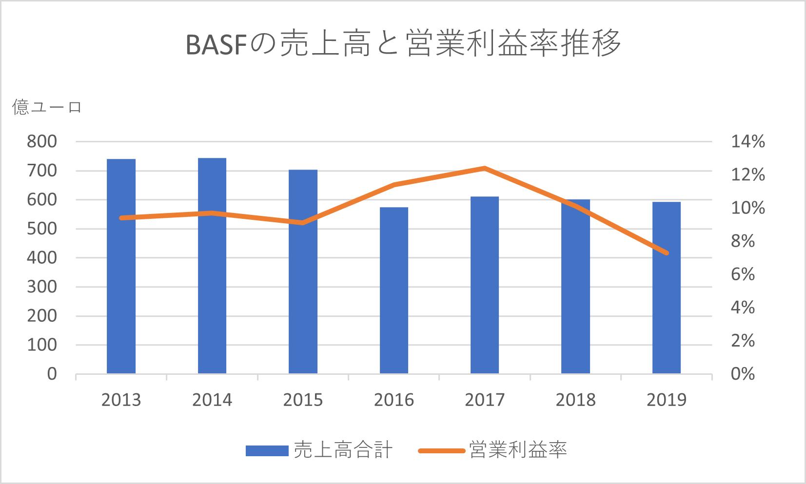 BASFの売上高と営業利益率推移