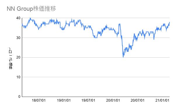 NN Group株価推移