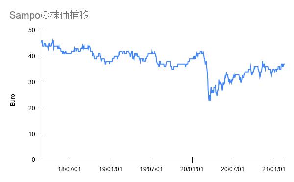 Sampoの株価推移