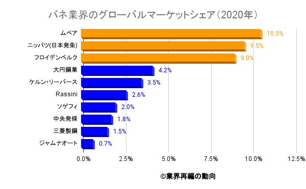 バネ業界のグローバルマーケットシェア(2020年)