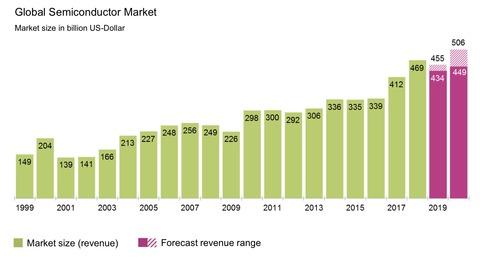 半導体の市場規模の推移
