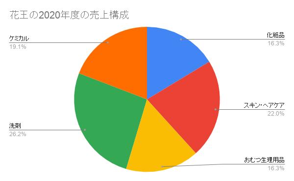 花王の2020年度の売上構成