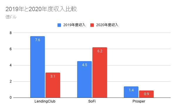 ソーシャルレンディング大手2019年と2020年度収入比較