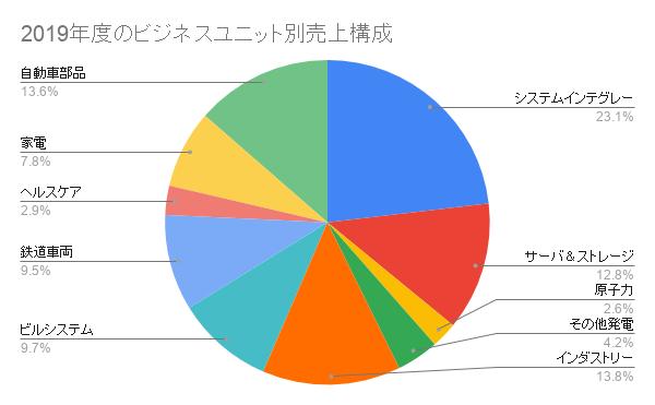 2019年度のビジネスユニット別売上構成