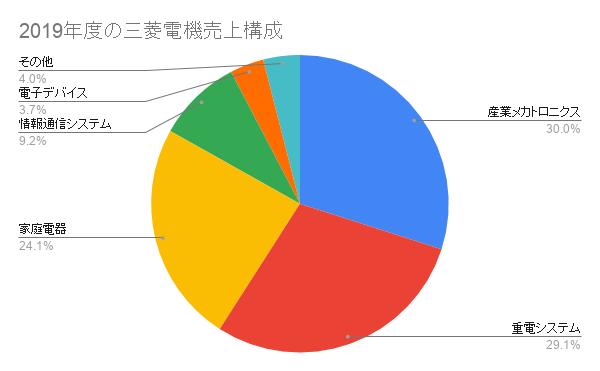 2019年度の三菱電機売上構成