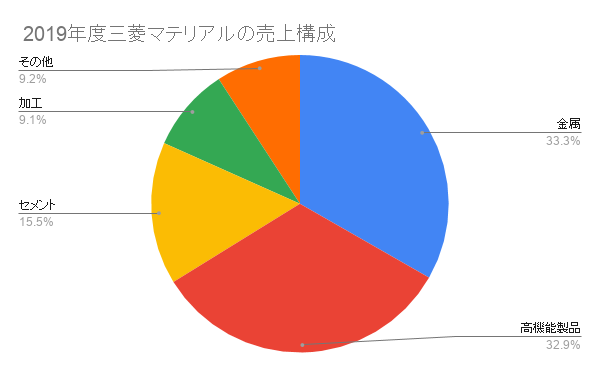 2019年度三菱マテリアルの売上構成