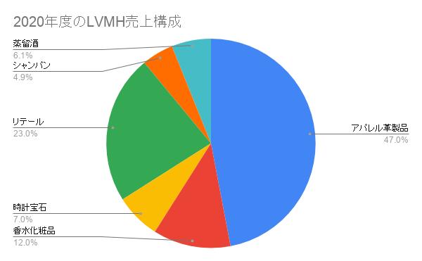 2020年度のLVMH売上構成