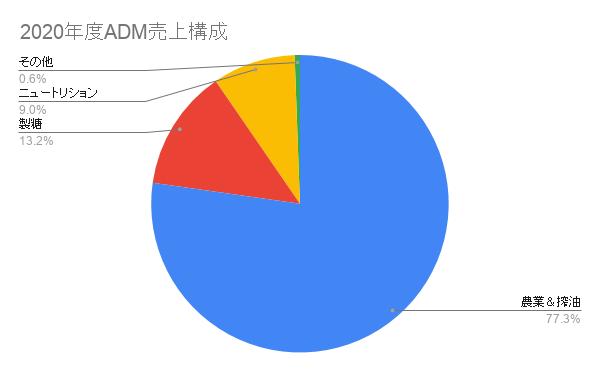 2020年度ADM売上構成
