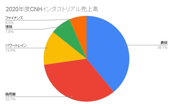 2020年度CNHインダストリアル売上高