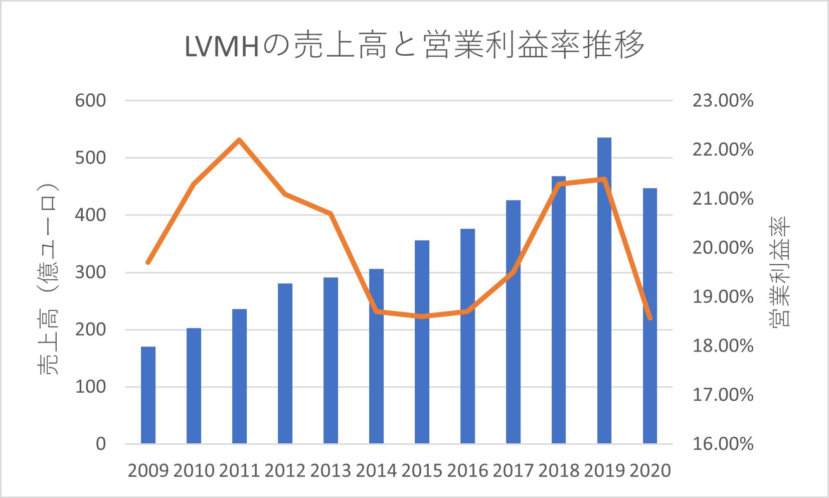 LVMHの売上高と営業利益率推移
