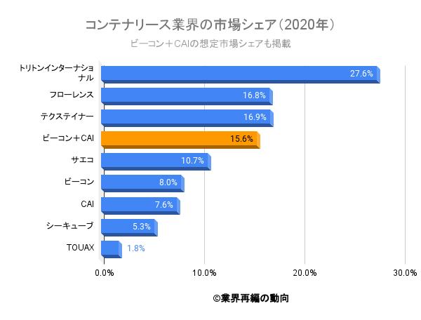 コンテナリース業界の市場シェア(2020年)
