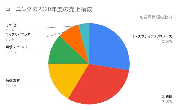 コーニングの2020年度の売上構成