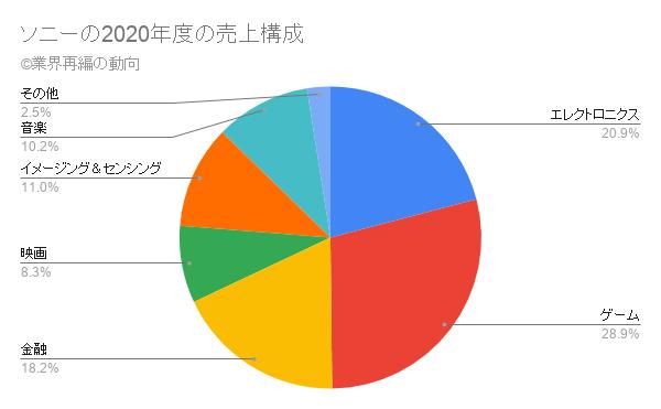 ソニーの2020年度の売上構成