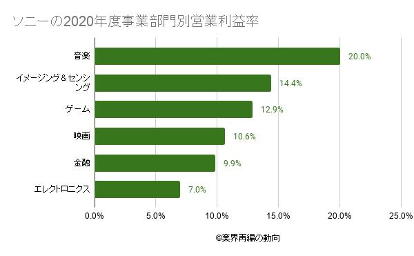 ソニーの2020年度事業部門別営業利益率