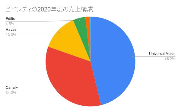 ビベンディの2020年度の売上構成