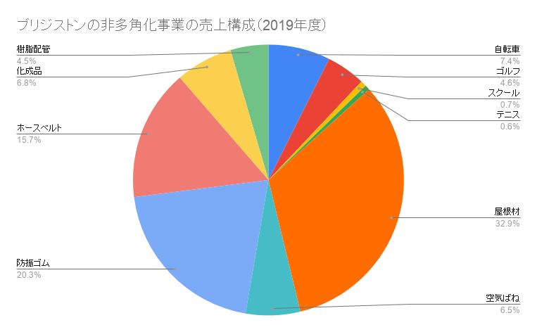 ブリジストンの非多角化事業の売上構成(2019年度)