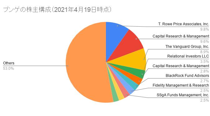 ブンゲの株主構成