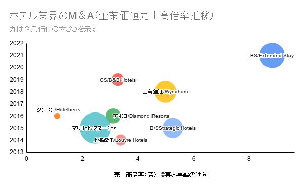 ホテル業界のM&Aマルチプル(企業価値売上高倍率推移)