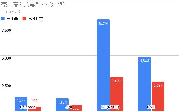 取引所の売上高と営業利益の比較
