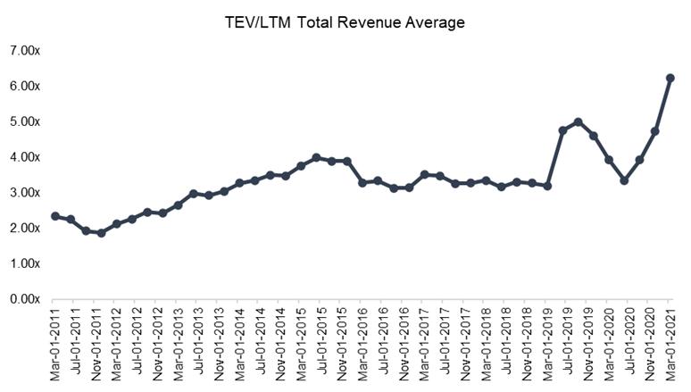 ディズニーの売上高倍率推移