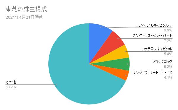 東芝の株主構成