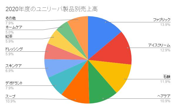 2020年度のユニリーバ製品別売上高