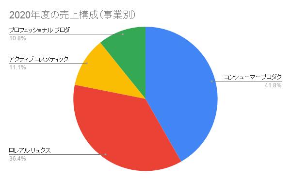2020年度のロレアル売上構成(事業別)