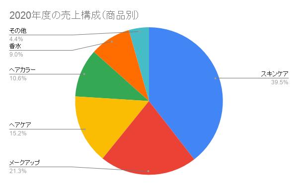 2020年度のロレアル売上構成(商品別)