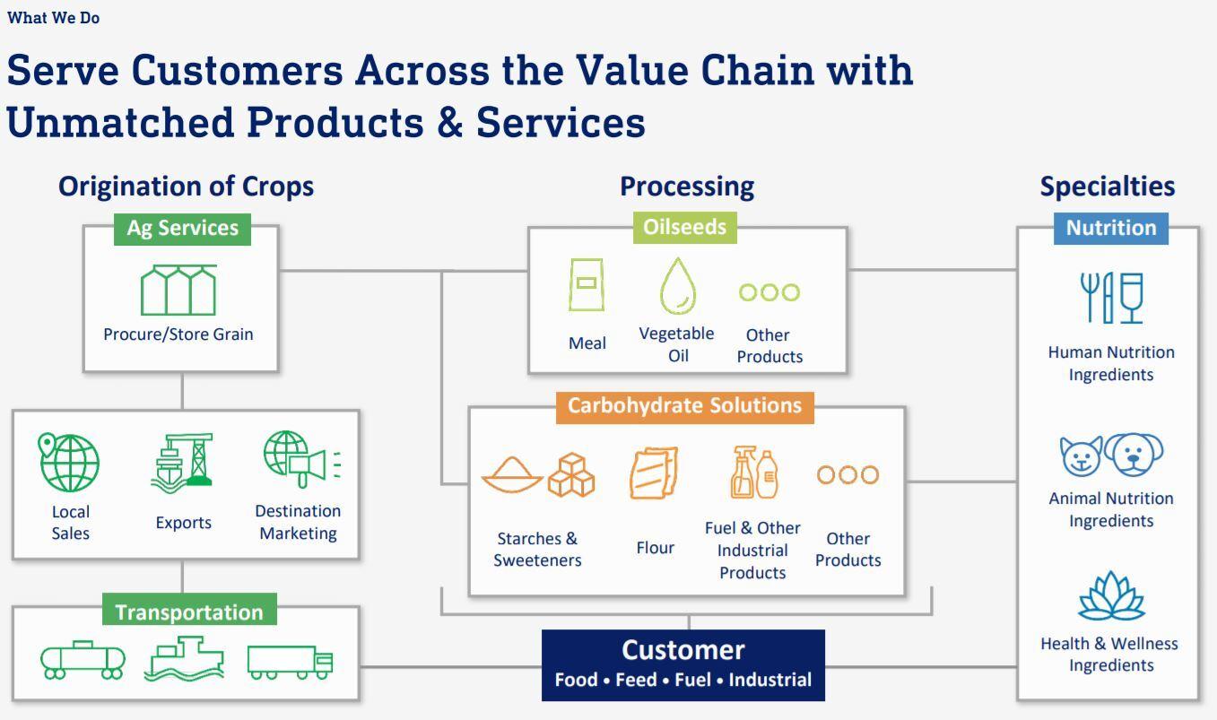 ADM-value-chain