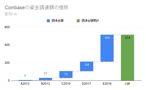 Coinbaseの資金調達額の推移