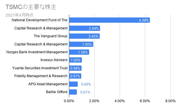 TSMCの主要な株主