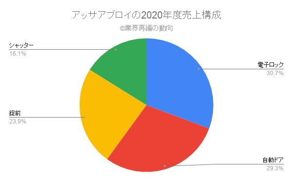 アッサアブロイの2020年度売上構成